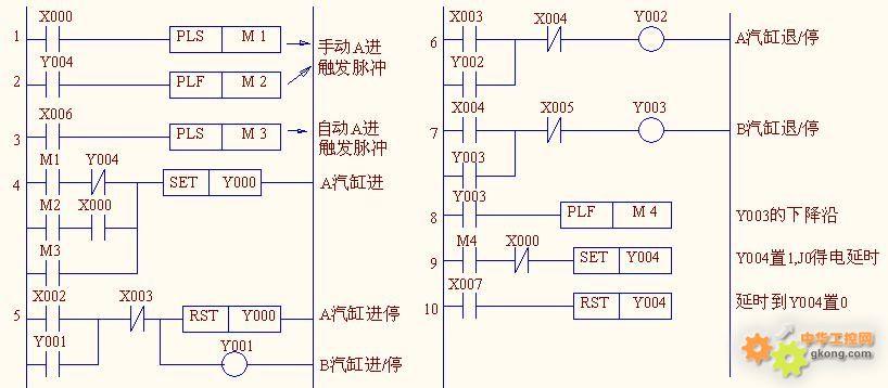 电路说明: 1、硬件电路设计,除了题目提供的元件外,增加了4个小型继电器13 F(Ja、Jb、 Ja1、Jb1、),以作自锁电路用。 2、三档开关K,置中位为停止,置右位为手动,置左位为自动。1磁开关位于A汽缸前进的终点位,3磁开关位于A汽缸后退的终点位(即:A的起始位)。2磁开关位于B汽缸前进的终点位,4磁开关位于B汽缸后退的终点位(即:B起始位)。 3、磁开关与接近开关为NPN型晶体管OC门输出形式,其4个磁开关输出各外接一小型继电器(Ja、Jb、Ja1、Jb1、) 手动操作: 在汽缸A、B皆处于起