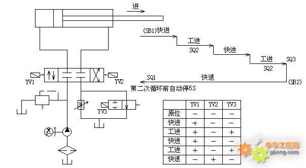该液压动力滑台的工作循环,油路系统和电磁阀通断表如图1-1所示.图片