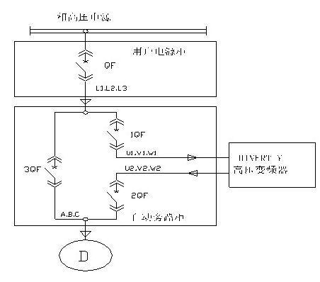经变频器后,再经自动隔离旁路开关柜的变频器出线断路器2qf至风机电动