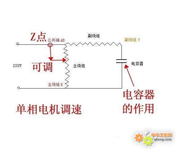 1、串电抗器调速 将电抗器与电动机定子绕组串联,,利用电抗器上产生的压降使加到电机定子绕组上的电压低于电源电压,从而达到降低电动机转速的目的。此种调速方法,只能是由电机的额定转速往低调。多用在吊扇及台扇上。 2、电动机绕组内部抽头调速 通过调速开关改变中间绕组与启动绕组及工作绕组的接线方法,从而达到改变电动机内部气隙磁场的大小,达到调节电动机转速的目的。有L型和T型两种接法。 3、交流晶闸管调速(最后图例网带调速电机就使用该原理) 利用改变晶闸管的导通角,来实现调节加在单相电动机上的交流电压的大小,从而达