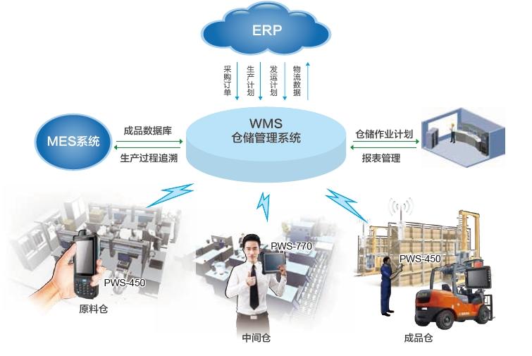 工厂中的智能仓储管理系统