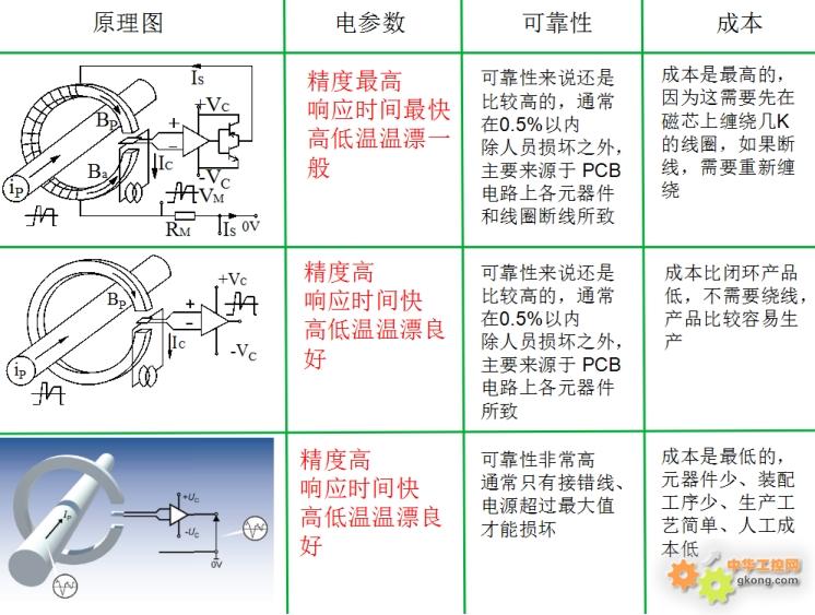 电动汽车中霍尔电流传感器的分类以及应用方式