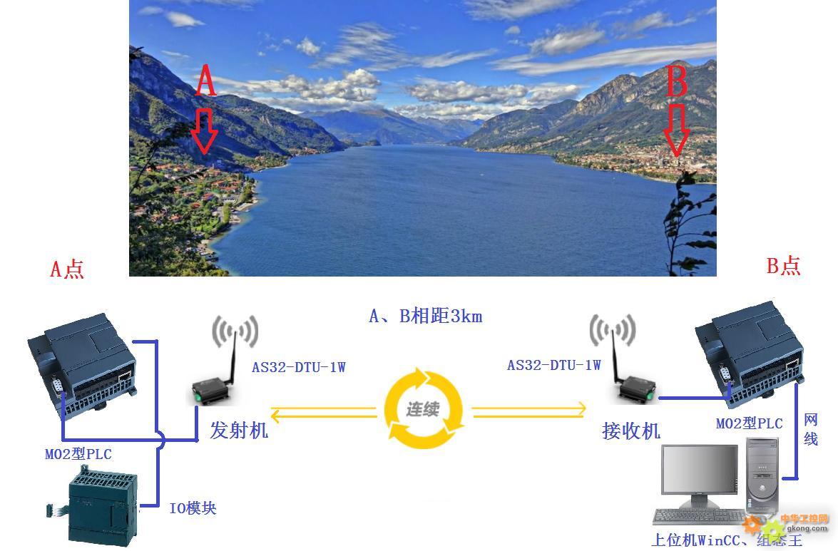 远距离PLC通讯