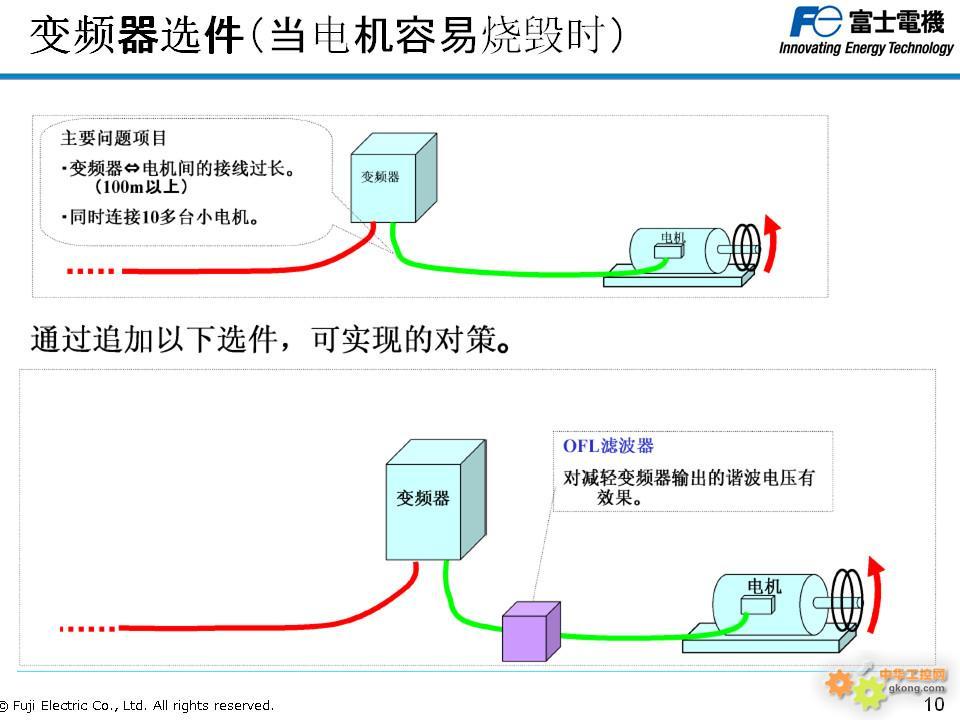 分享变频器原理、选型、容量匹配、接线等