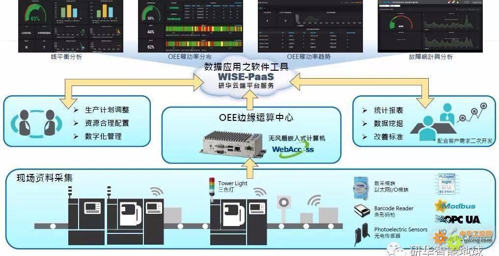 如通过i/o方式采集设备的三色灯来获取设备状态,或通过通讯协议如