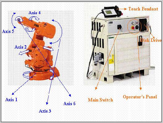 答:工业机器人是面向工业领域的多关节机械手或多自由度的机器装置,它