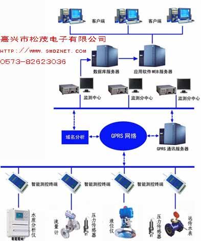 水文信息无线远程监测控电路图