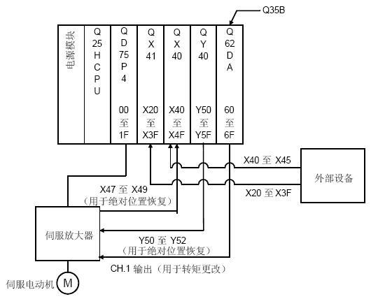 以下例子是以三菱qplc为例,定位模块用的