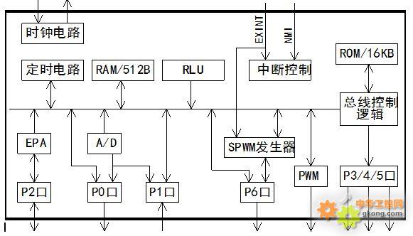 s87c196mh微控制器在变频器主板中的应用