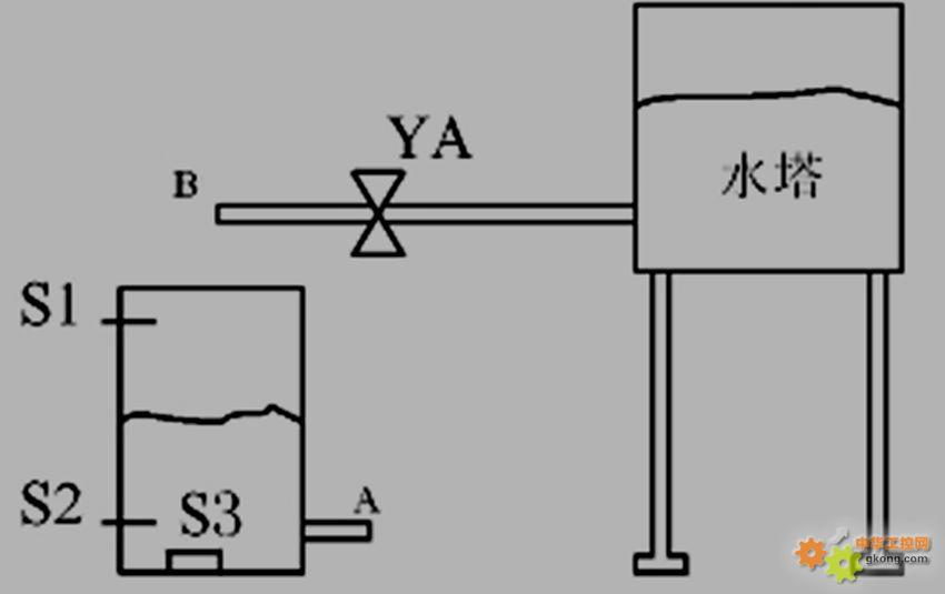 a为放水端,b为进水端,ya 为进水电磁阀.图片