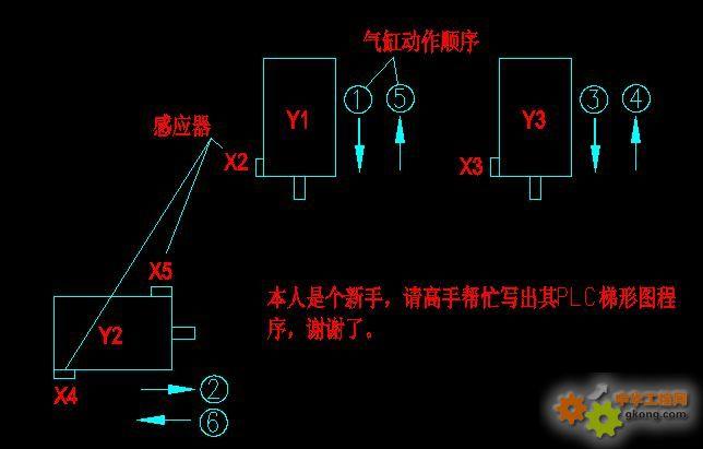 请高手帮忙解决plc气缸动作梯形图图片