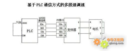 三菱plc控制变频器的变频调速