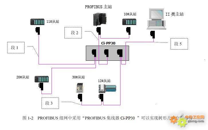 profibus中继器树形或混合型网络拓扑结构
