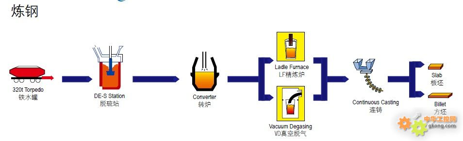 某钢厂的工艺流程图,看看钢厂做些什么