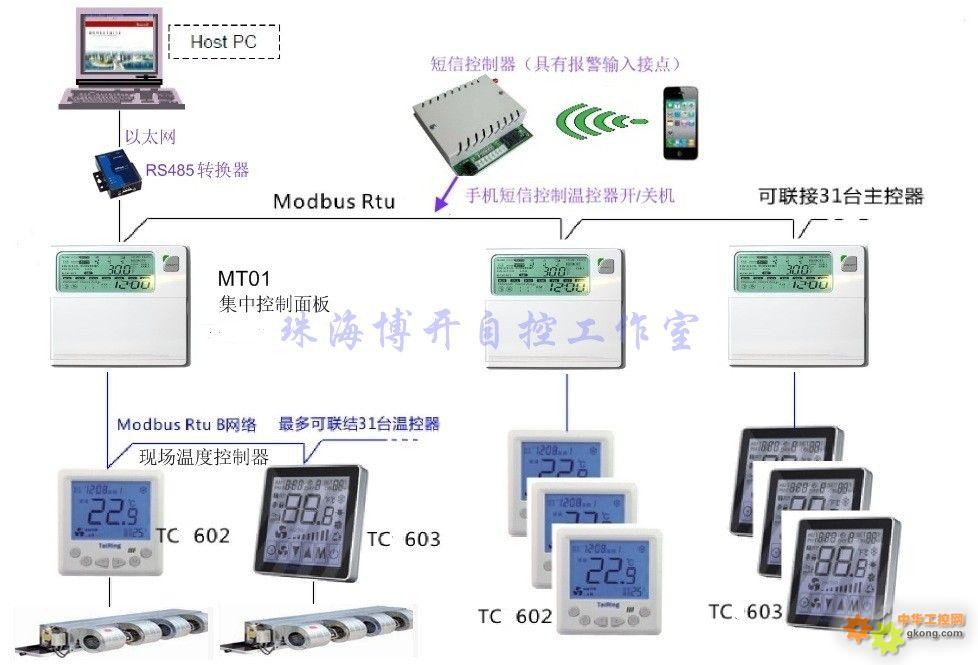 [原创]销售风机盘管联网集中控制器 - 总线组态 - 网