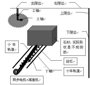 图1为设备的结构示意图.       3.1 控制系统的硬件设计