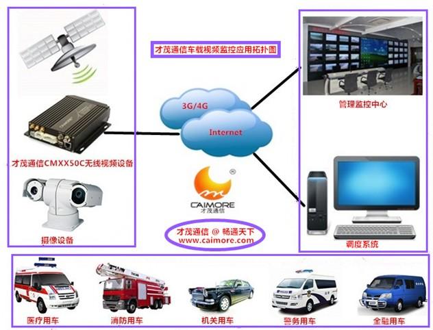 才茂通信4g无线网络视频监控系统方案