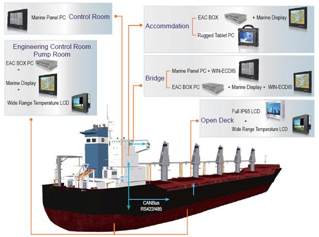 通过先进技术来提高安全性的要求日益凸显。 有些用户可能会面对紧急状况,因此在船舶上便捷地传输信息至关重要。 在船桥上,船长可以通过先进的技术方便地处理问题并将信息传送到不同的功能室。 产品采用高适用标准设计,以应对不利的环境。 例如,所有产品都要求能够抵御冲击、振动和腐蚀。融程提供的船舶级产品采用针对适用测试的设计并通过了这些测试。 不仅如此,船舶级产品还能满足客户的特殊要求并体现其优越的质量。