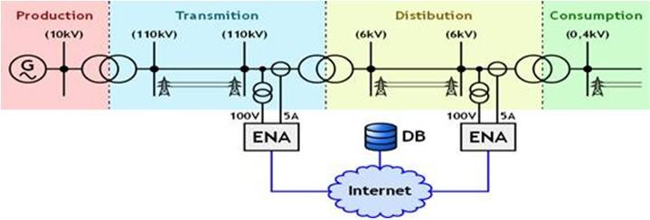 易于使用的ENA-Touch用户界面是一个用于ENA测量服务的图形用户界面。所有仪器控制、数据显示和测量配置都通过ENA-Touch用户界面进行。为了显示测量的数值,它可以容易、妥当地实现配置并显示测量的数据。有两种类型的可视化面板:一些面板在表格中显示固定数值,一些面板能够支持多种显示数据的方法(如表格、频域图表、图表、矢量图表及电能质量的统计结果)以便显示用户自定义的数值。ENA-Touch用户界面对于控制进行了优化,能够使用触摸屏进行显示,并且也可以在分辨率为800x480的超级移动PC上使用。EN