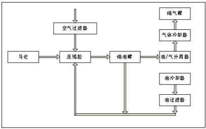 中达电通股份有限公司应用方案:台达b系列变频器在空
