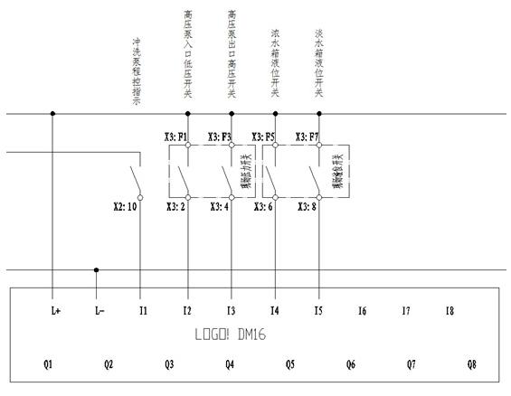 3)开机冲洗及正常运行:系统开机M1闭合后,当I21浓水箱高液位闭合时,且I2冲洗电动阀关状态处于闭合时,延时30S后打开Q2浓水排放阀, I3浓排阀开状态闭合后,开启Q6增压泵,进入开机冲洗状态。开机冲洗5Min后关闭浓排阀,浓排阀关指示I4闭合后启动Q5高压泵,系统进入正常运行状态,程序如图9。  图九 开机冲洗及运行部分编程   4)待机、停机:系统正常运行时,若I20浓水箱低液位开关闭合,延时30S后停止Q6增压泵和Q5高压泵,然后开Q2浓水排放电动阀和Q1冲洗电动阀,然后开启Q7冲洗泵,进行