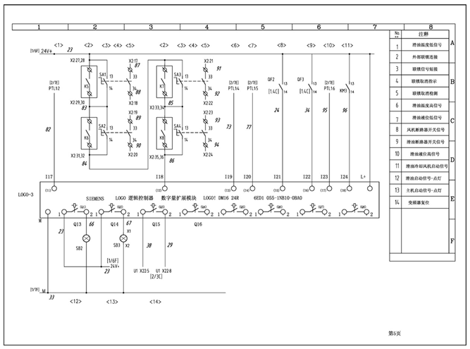 图7 移动电传装置LOGO-扩展模块二控制图    电气部分器件主要由一块LOGO 逻辑控制器 CPU(6ED1 052-1HB00-0BA6 )、二块LOGO 逻辑控制器 数字量扩展模块(6ED1 055-1NB10-0BA0)、四个断路器、三个交流接触器、三个热继电器、一块西门子STIOP开关电源及其它按钮和开关等器件组成。   2.I/O分配表   据据方案需求和原理设计,对LOGO!