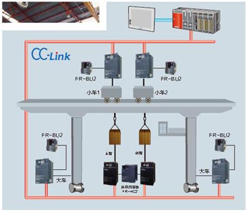 为实现设备网络化,在变频器与 plc 之间选择现场总线链接.