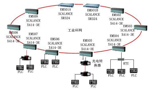 可网管型交换机_西门子SCALANCE X交换机在前进钢铁能源管理系统中的应用 -- 西门子 ...