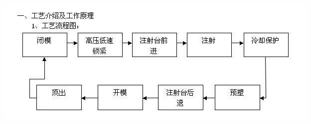 1,工艺流程图