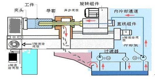 整个系统的控制器采用的是专用的深孔加工cnc作为主体控制器