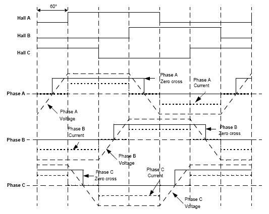 如图2,这是无刷直流电机的反电动势(EMF)图。图中的虚线,表示该相的反电动势(EMF)的波形。反电动势(EMF)和1/2电机电压的交点,称为过零点(ZERO)。图中可以看出,零点(ZERO)要比换相角度提前30度。只要检测到零点(ZERO),再延时30度,就可以知道转子的位置。只要循环检波零点(ZERO),准确换相,就可实现电机的转动。由于刚开始接触摸,先不深入讨论30度的延时问题,也可就是说提前30度换相。原因是网站已经有网友成功的案例。下面再说说零点(ZERO)的检测方法。