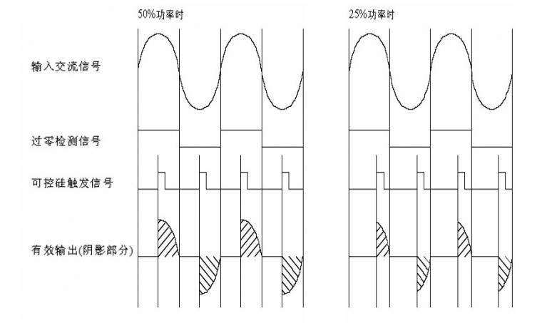 过零检测电路原理与作用 可控整流