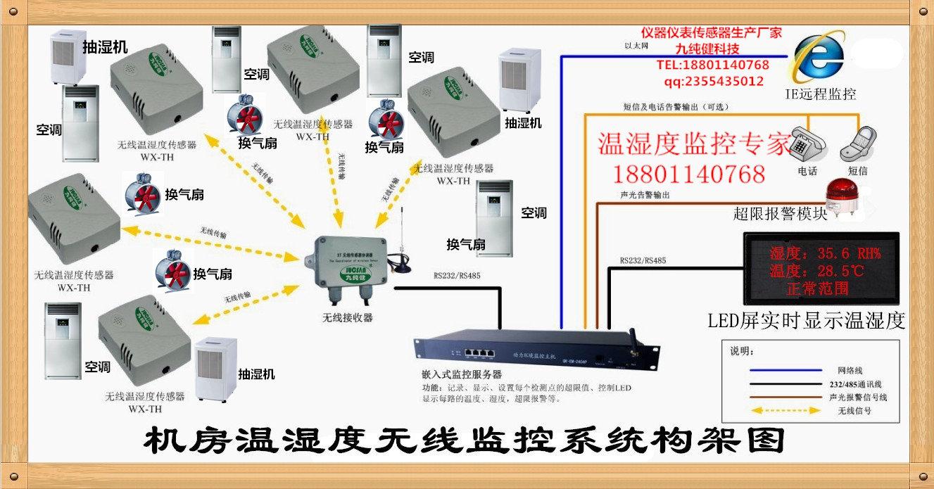 机房安全监控系统设计方案