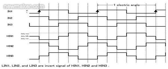 无刷直流电机的pwm调制方式介绍