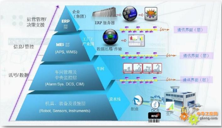 研华科技:打通智慧工厂中自动化与信息化的任督二脉