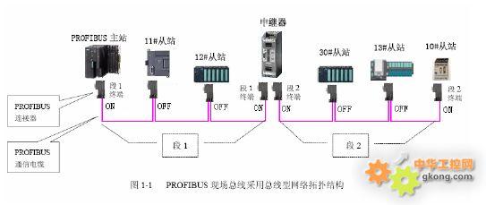 2、一个PROFIBUS网络段的两个终端站点必须设置终端电阻,而且两个终端站点在网络运行期间不能断电(如果无法做到使设备不断电,则需要在终端安装有源终端电阻并保持不断电,四星电子的有源终端电阻型号为PB-TR485)。终端站点设置终端电阻通常是通过PROFIBUS总线连接器插头上的终端电阻开关拨到ON来设置的,而网络段中的其它站点的总线连接器插头上的开关需拨到OFF,因此判断哪个站是段的终端至关重要。   3、PROFIBUS标准规定站点总数量在逻辑上可以有126个(站地址0~125可用于一般主/从