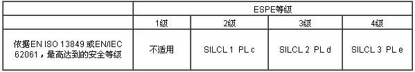 危险机械CE认证-光幕EN 61496-1安全标准最新说明插图1