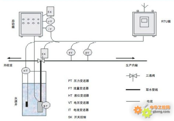 水源井监控系统的组成结构如下