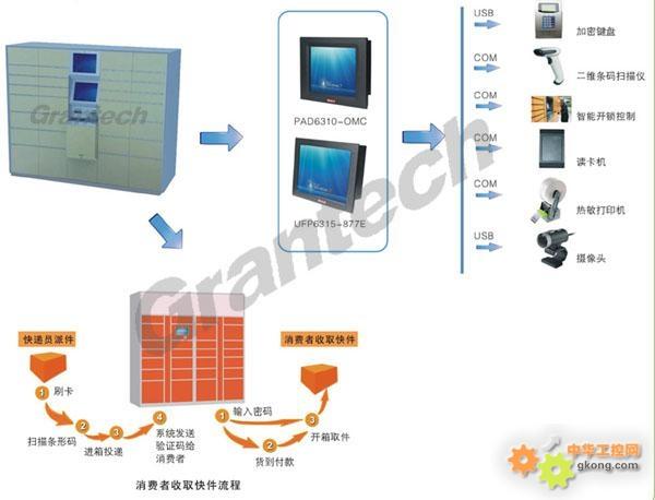 艾讯宏达智能储物柜解决方案系统结构图