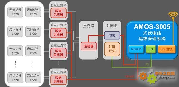 """响应""""十三五"""",威盛与海隆软件携手推出光伏电站运维管理系统"""