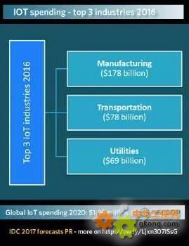 前3大支出行业——制造业,交通运输业和公用事业均为iiot的