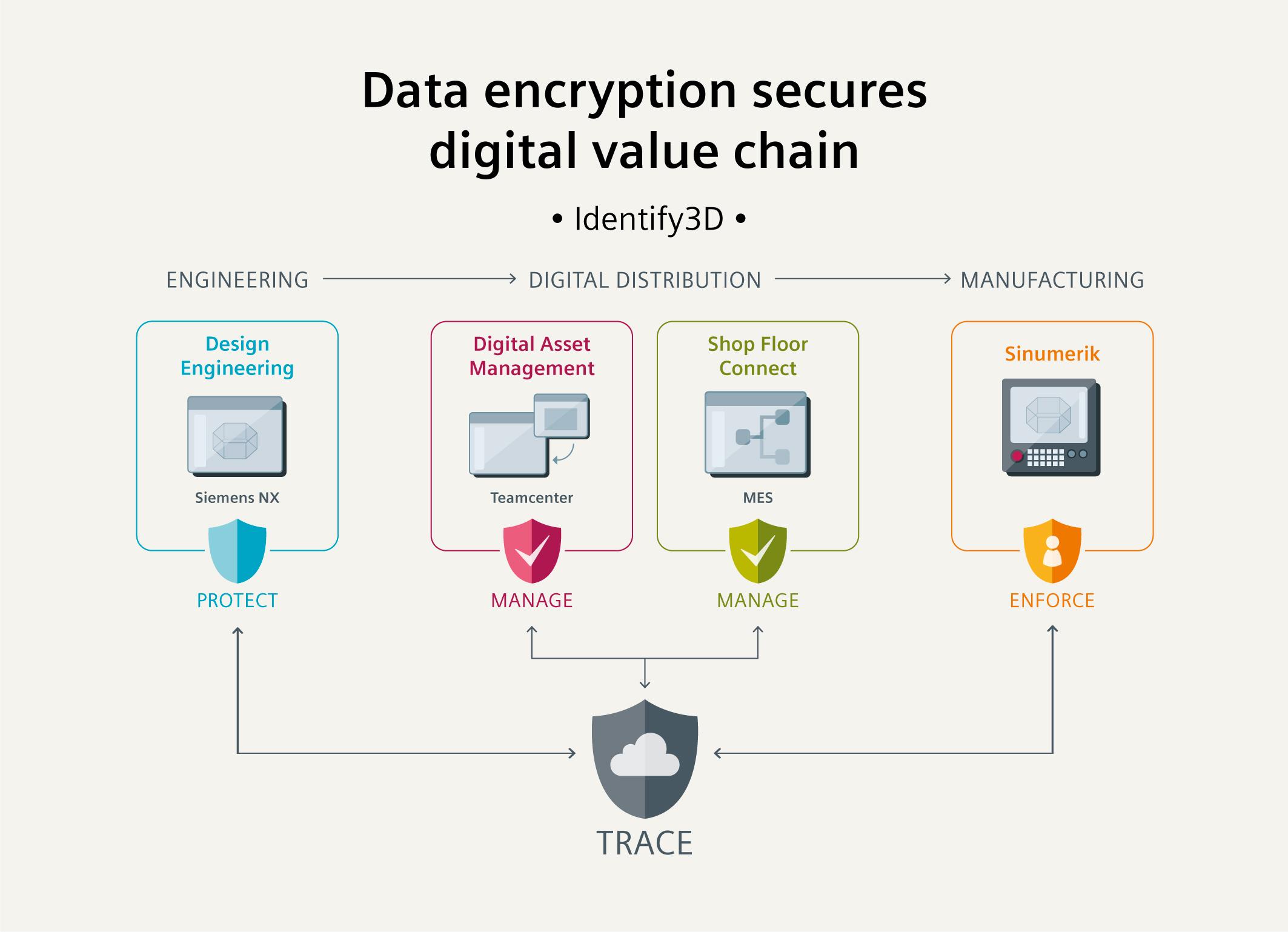新闻图片_西门子以数据加密确保数字化价值链安全