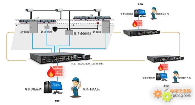 车站地面各个控制设备,ip摄像头,轨旁箱,轨道电路,接收器,信号灯等各