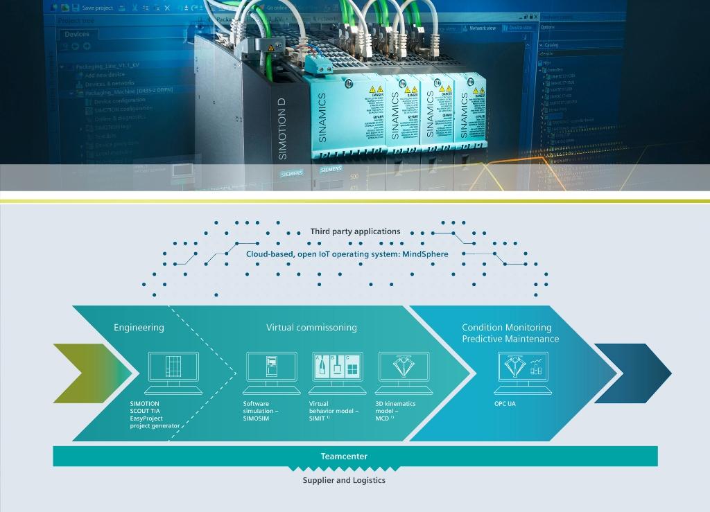新闻图片_西门子运动控制系统新软件可在机器调试之前进行优化