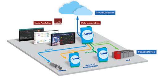 研华推出新一代ADAM-6700边缘数据采集与分析网关