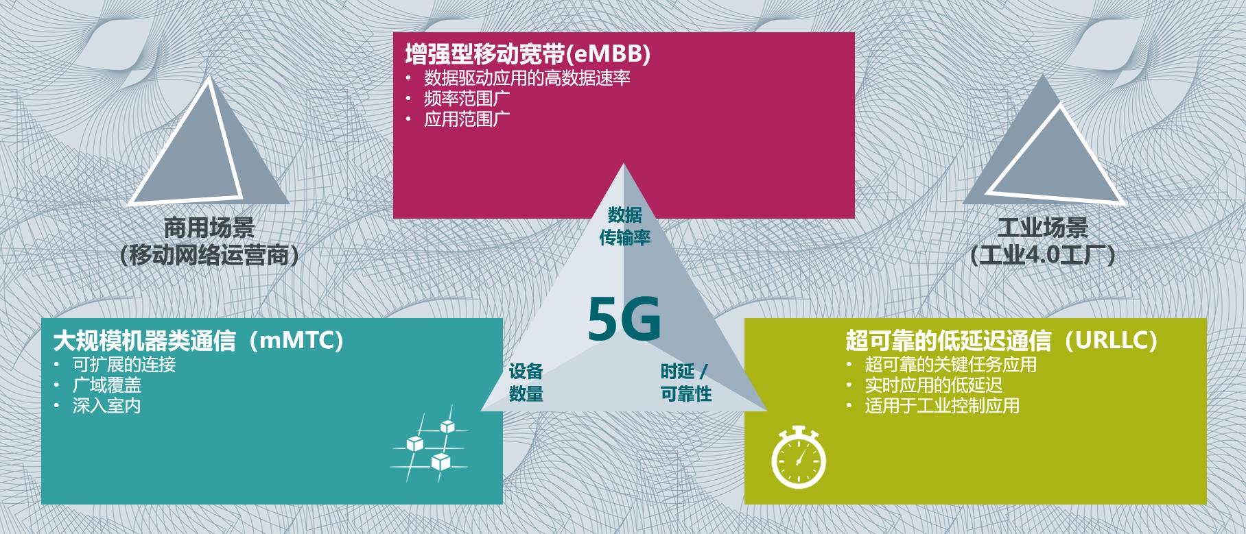3GPP定义的5G三大应用场景