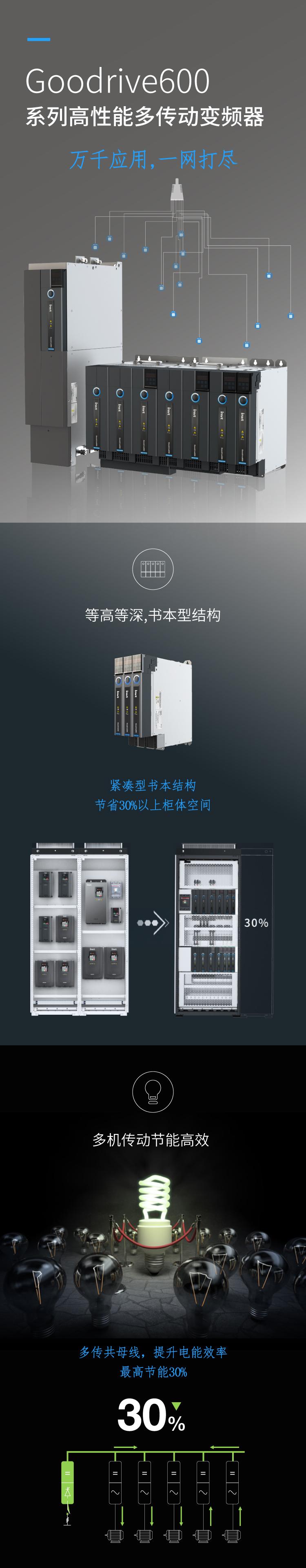 英威腾Goodrive600系列高性能多传动变频器_01