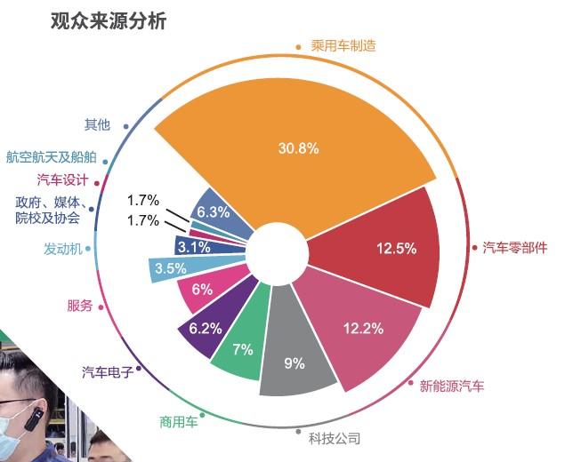 图10 观众来源分析