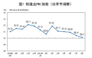 中国8月制造业PMI为50.1 继续保持在扩张区间