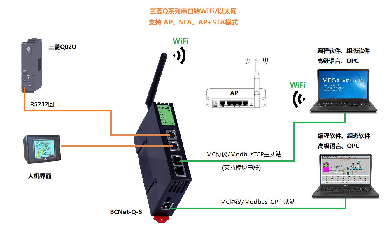 BCNet-Q-S(三菱,S系列,无线)2